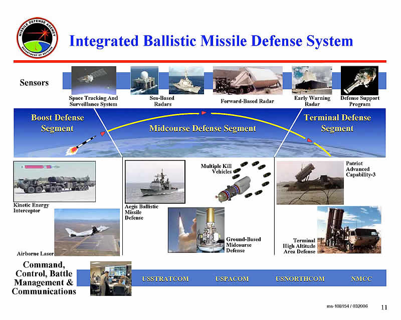missile defense agencys strategic plan analysis Find the perfect agencys stock photo huge collection, amazing choice, 100+ million high quality, affordable rf and rm images no need to register, buy now.